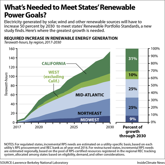 What's Needed to Meet States' Renewable Power Goals?