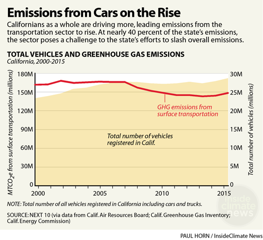 California's Emissions from Cars on the Rise