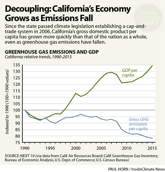 California Decoupling: State's Economy Grows as Emissions Fall