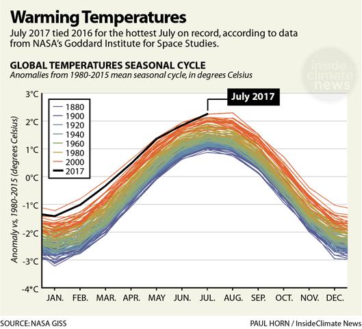 Global Temperatures Rising