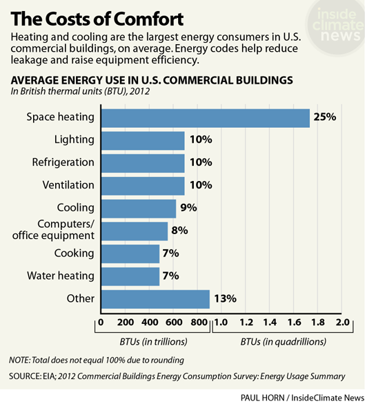 Energy Codes: The Cost of Comfort
