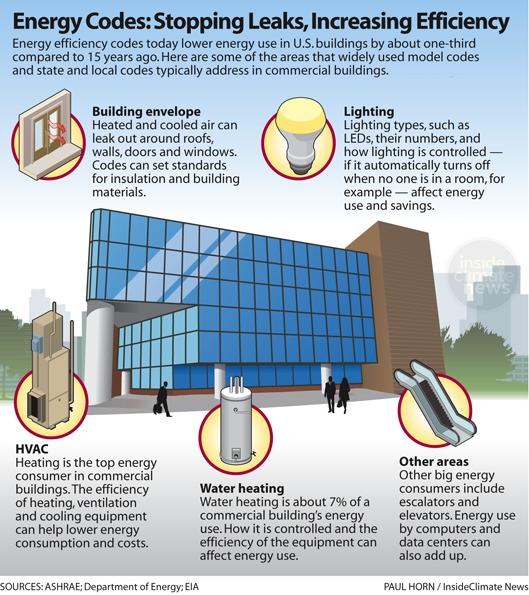 Energy Codes: Stopping Leaks, Increasing Efficiency