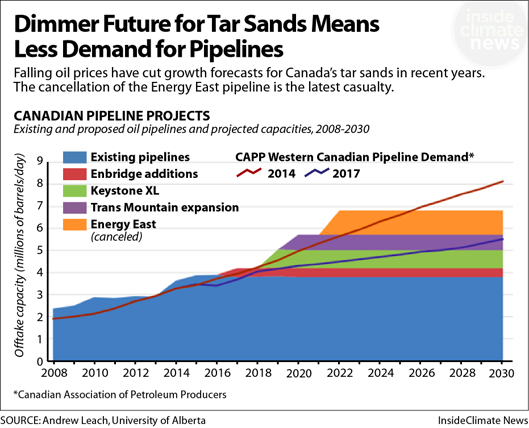 Dimmer Future for Tar Sands, Less Demand for Pipelines