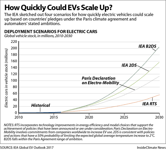 How Quickly Could EVs Scale Up?