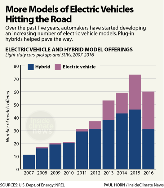 More Models of Electric Vehicles Hitting the Road