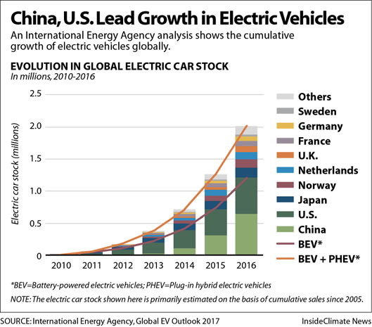 China, U.S. Lead Growth in Electric Vehicles