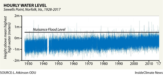 Rising tides at Naval Station Norfolk
