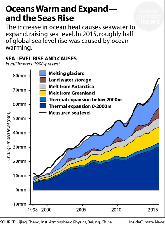 Oceans Warm and Expand — and the Seas Rise