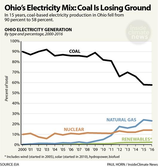 Ohio's Electricity Mix: Coal Is Losing Ground