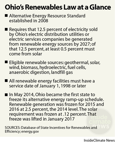 Ohio Renewable Energy Law at a Glance