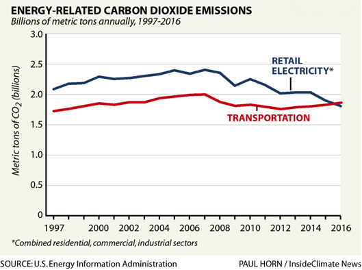 Electricity emissions are falling
