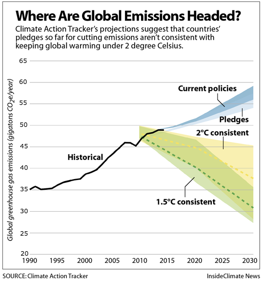 Where Are Global Emissions Headed?