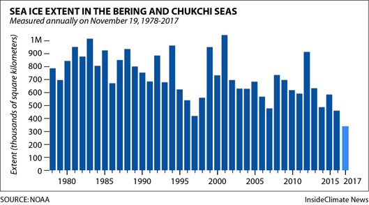 Sea ice extent in the Bering and Chukchi Seas on November 19 over several years. Credit: NOAA