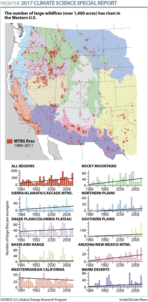 Large Wildfires More Common Across the U.S.