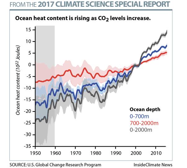 Ocean Temperatures Are Increasing