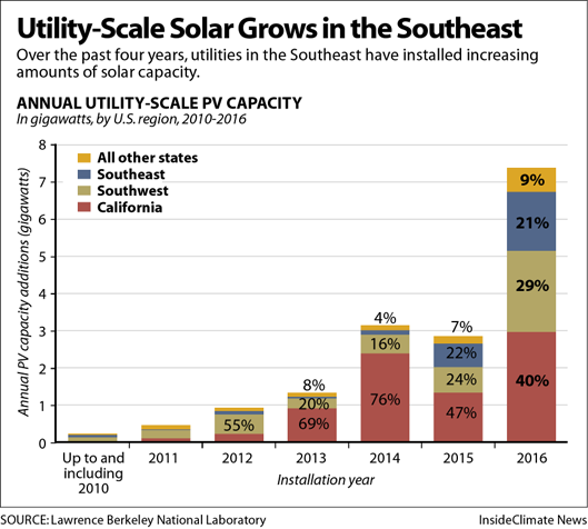 Utility-Scale Solar Grows in the Southeast