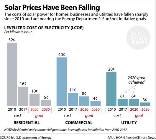 Solar Prices Have Been Falling