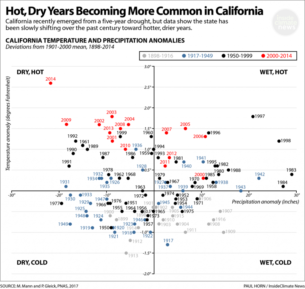 Hot, Dry Years Becoming More Common in California