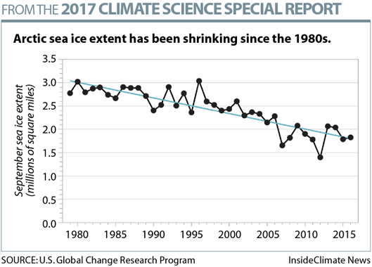 Arctic Sea Ice Has Been Shrinking