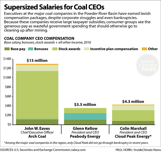 Supersized Salaries for Coal CEOs