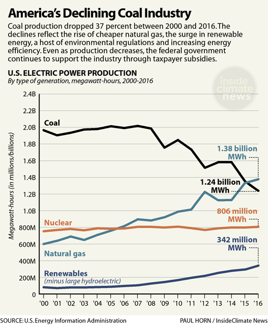 America's Declining Coal Industry