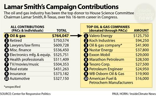 Lamar Smith's Campaign Contributions