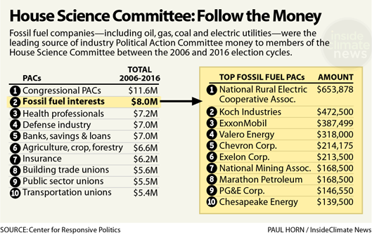 House Science Committee: Follow the Money