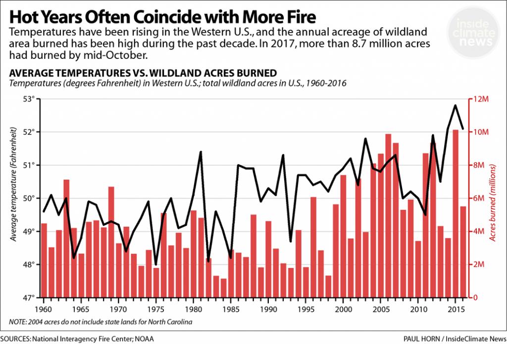 High Temperatures Often Coincide with Worse Fire Season