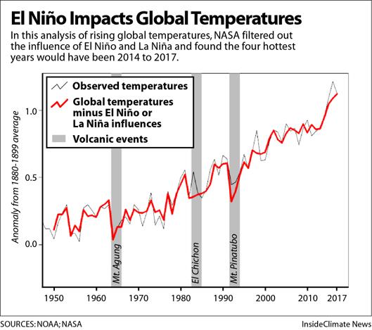 Chart: How El Nino affects global temperature