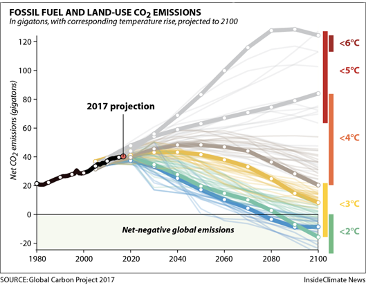 What global greenhouse gas emissions levels will mean for global temperature.