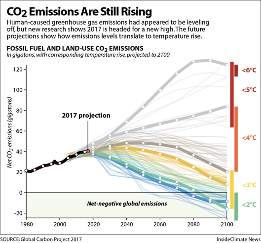 Greenhouse Gas Emissions Are Still Rising