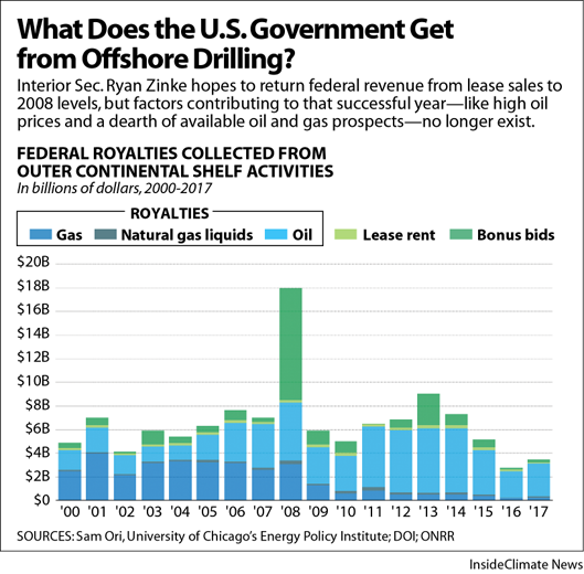 What Does the U.S. Government Get from Offshore Drilling?