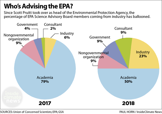 Who's Advising the EPA on Science? A Breakdown of Science Advisory Board Members