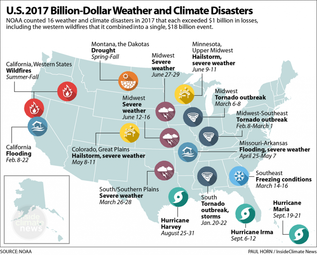 2017's Billion-Dollar Climate and Weather Disasters