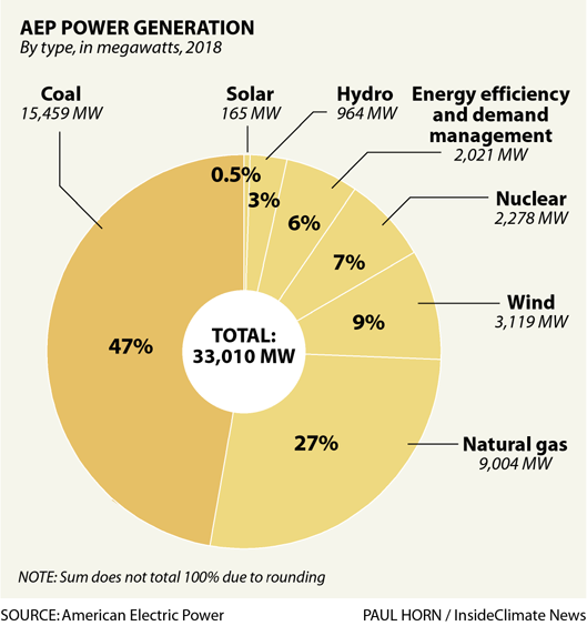 Chart: Breakdown of AEP's electricity generation sources