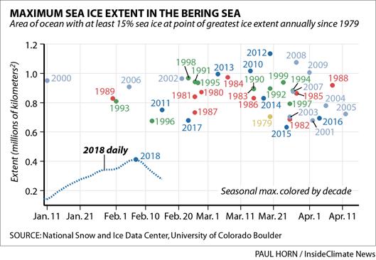 Maximum sea ice extent in the Bering Sea, 1979-2018