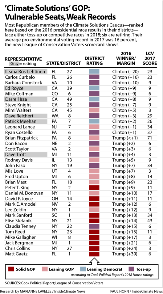 Chart: Republican members of the House Climate Solutions Caucus
