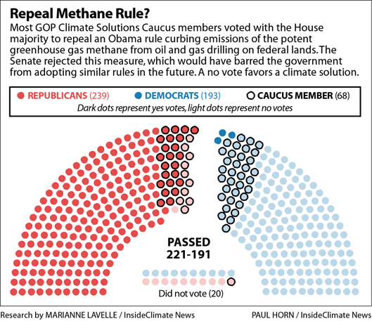 Climate Solutions Caucus members votes on repealing methane emissions rules