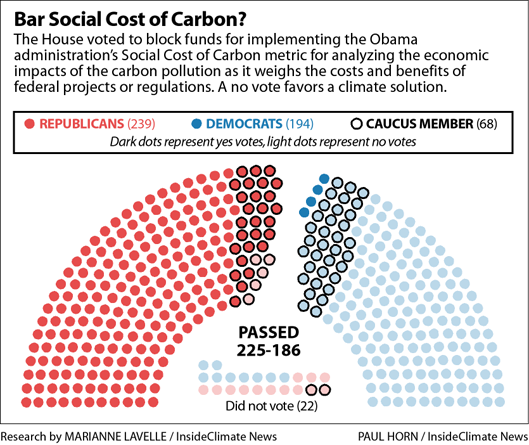 Climate Solutions Caucus: The House Vote on Barring Use of a Social Cost of Carbon