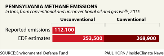 Comparison of Pennsylvania Methane Emissions