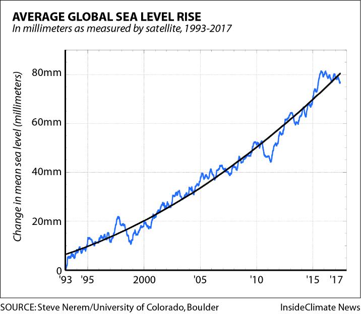 Average Sea Level Rise Over 25 Years, 1993-2017