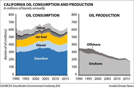Chart: California oil consumption and production since 1990