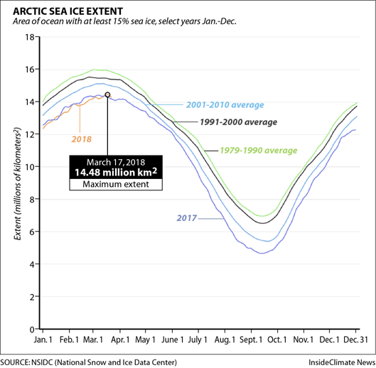Chart: Arctic Winter Sea Ice Extent in 2018 Compared to Previous Years