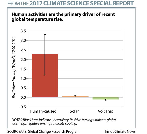 National Climate Assessment: Causes of Global Warming