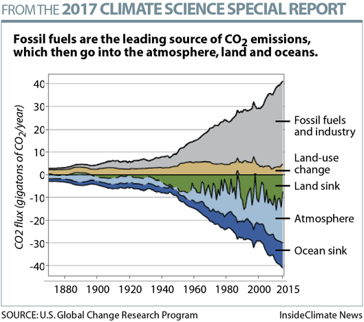 National Climate Assessment: CO2 Sources and Sinks
