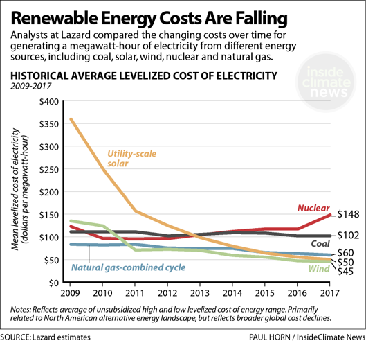 Renewable Energy Costs Are Falling: Comparisons 2009-2017