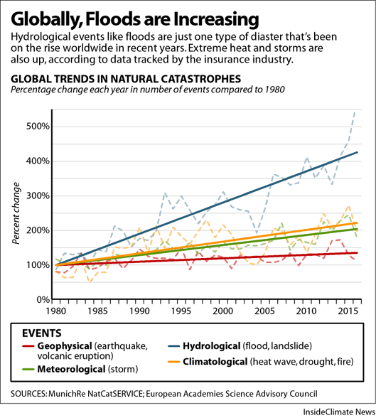 Chart: Trends in natural disasters by type worldwide since 1980