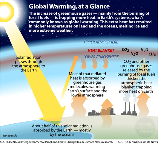 Global Warming, at a Glance