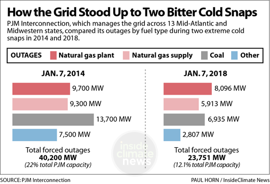 How the Grid Stood Up to Two Bitter Cold Snaps