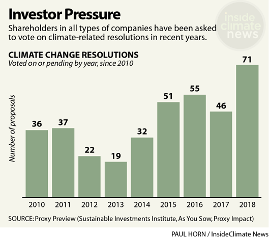 Climate-related shareholder resolutions have risen since 2010